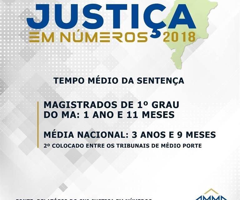 AMMA esclarece sobre tempo médio de sentença no Maranhão
